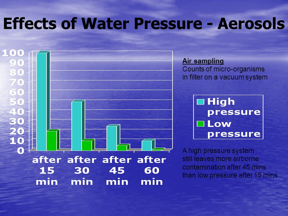 Effects of Water Pressure - Aerosols Air sampling Counts of micro-organisms in filter on a vacuum system A high pressure system still leaves more airborne contamination after 45 mins than low pressure after 15 mins