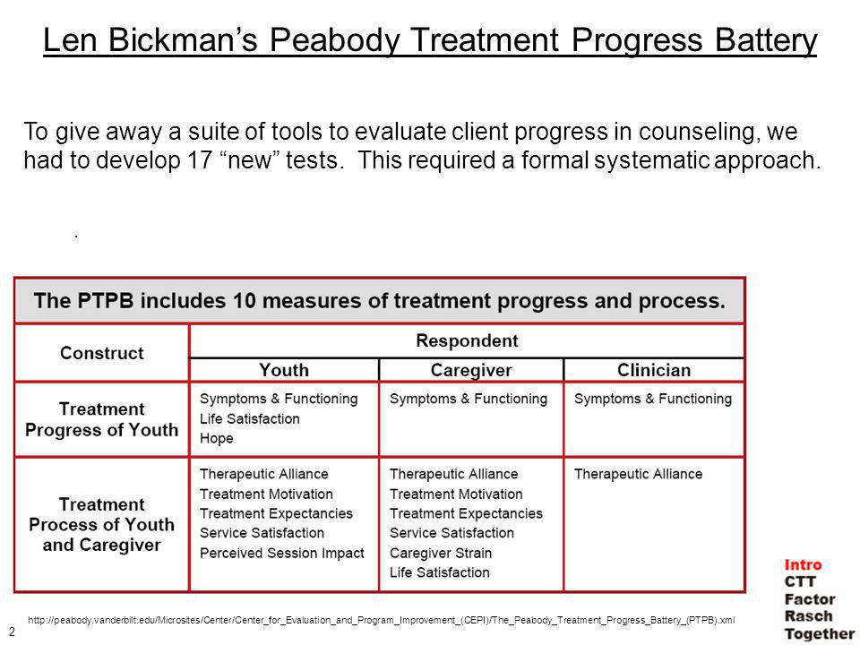 2. Len Bickmans Peabody Treatment Progress Battery To give away a suite of tools to evaluate client progress in counseling, we had to develop 17 new t