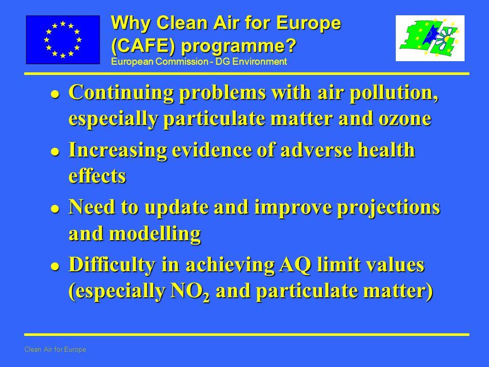 European Commission - DG Environment Clean Air for Europe Why Clean Air for Europe (CAFE) programme.