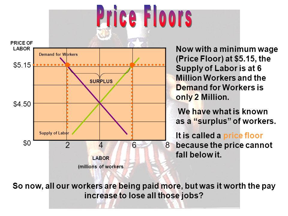 $5.15 $4.50 $0 PRICE OF LABOR LABOR (millions of workers Demand for Workers Supply of Labor Now with a minimum wage (Price Floor) at $5.15, the Supply of Labor is at 6 Million Workers and the Demand for Workers is only 2 Million.