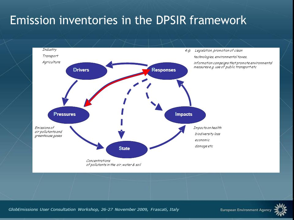 European Environment Agency GlobEmissions User Consultation Workshop, 26-27 November 2009, Frascati, Italy Emission inventories in the DPSIR framework