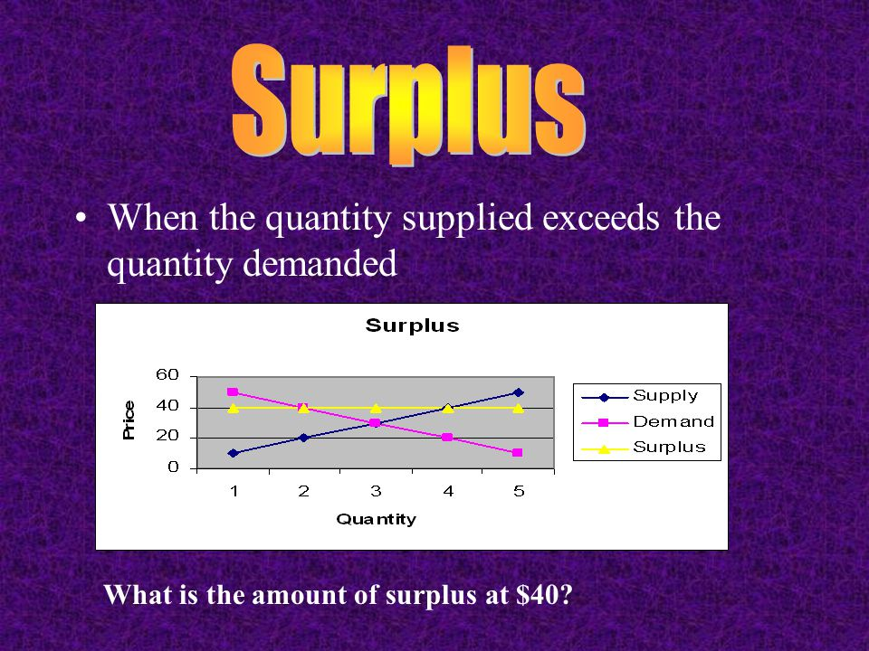 When the quantity supplied exceeds the quantity demanded What is the amount of surplus at $40