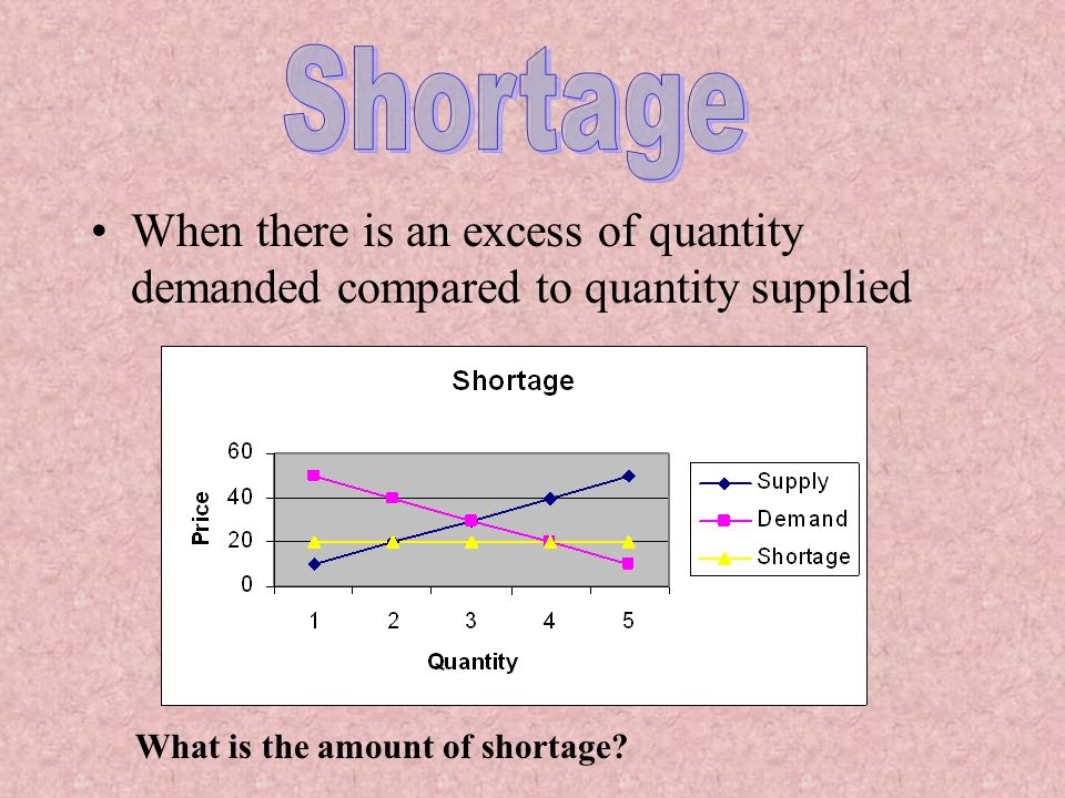 Thus, a surplus creates downward pressure on the price, and a shortage creates upward pressure on the price Price tends toward Equilibrium
