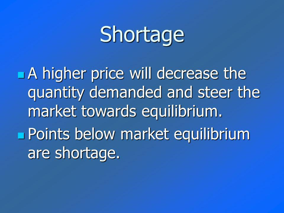 Shortage A higher price will decrease the quantity demanded and steer the market towards equilibrium.