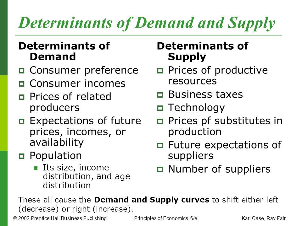 © 2002 Prentice Hall Business PublishingPrinciples of Economics, 6/e Karl Case, Ray Fair Determinants of Demand and Supply Determinants of Demand Cons