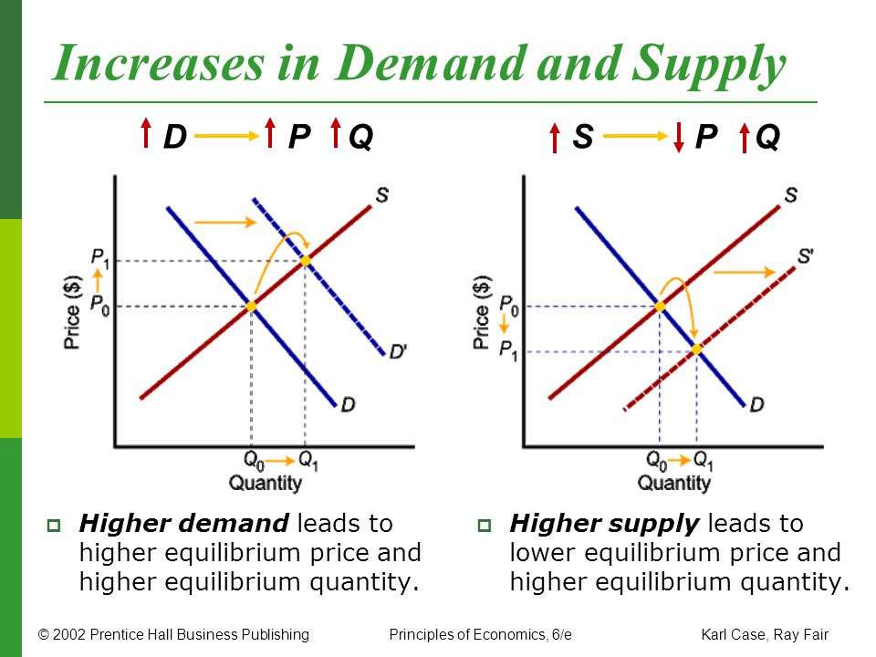 © 2002 Prentice Hall Business PublishingPrinciples of Economics, 6/e Karl Case, Ray Fair Increases in Demand and Supply Higher demand leads to higher