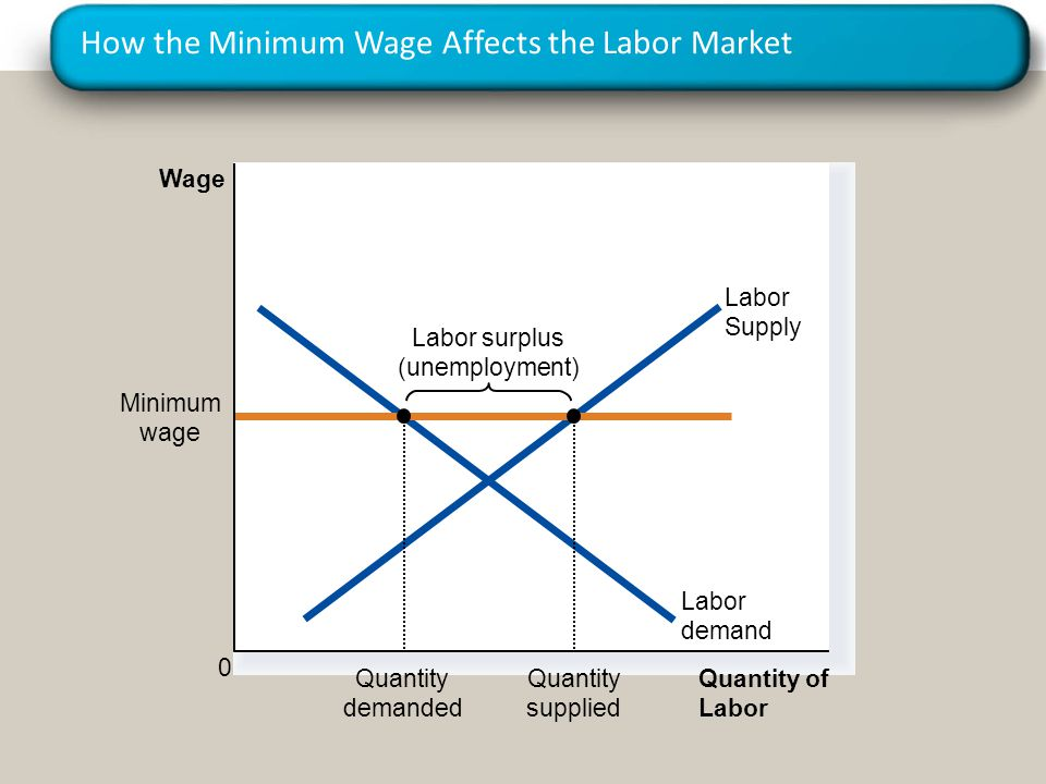 How the Minimum Wage Affects the Labor Market Quantity of Labor Wage 0 Labor Supply Labor surplus (unemployment) Labor demand Minimum wage Quantity demanded Quantity supplied