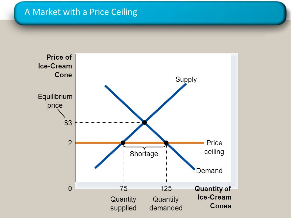 A Market with a Price Ceiling Quantity of Ice-Cream Cones 0 Price of Ice-Cream Cone Demand Supply 2Price ceiling Shortage 75 Quantity supplied 125 Quantity demanded Equilibrium price $3