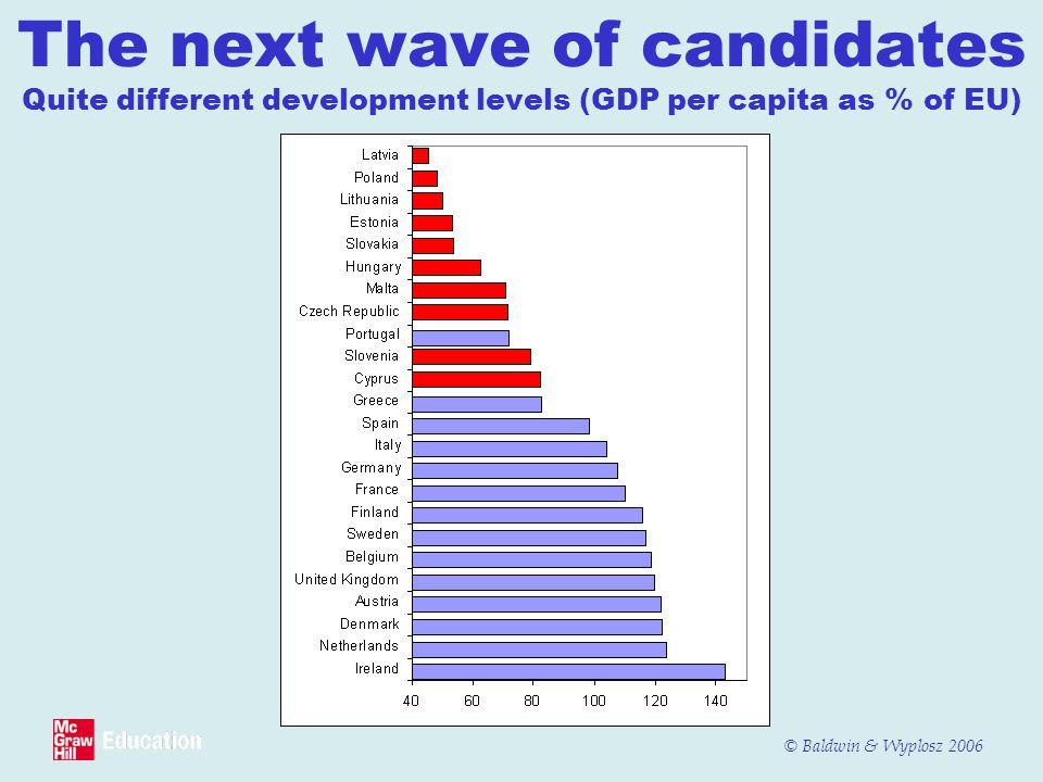 © Baldwin & Wyplosz 2006 The next wave of candidates Quite different development levels (GDP per capita as % of EU)