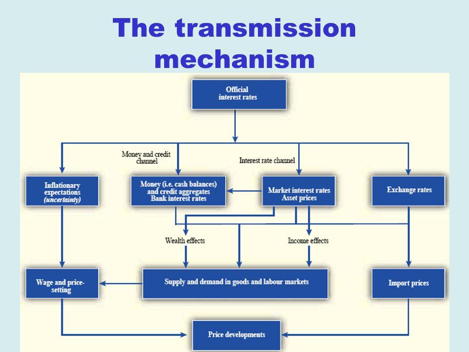 © Baldwin & Wyplosz 2006 The transmission mechanism