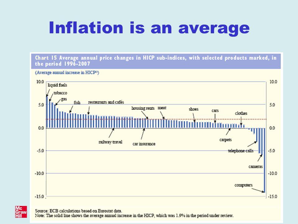 © Baldwin & Wyplosz 2006 Inflation is an average