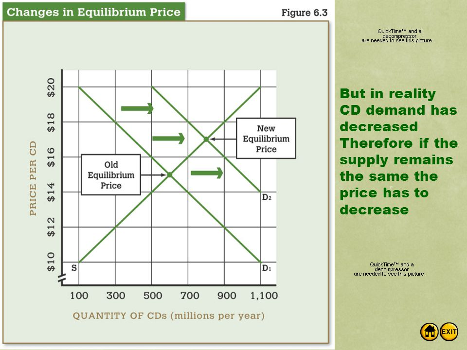 But in reality CD demand has decreased Therefore if the supply remains the same the price has to decrease