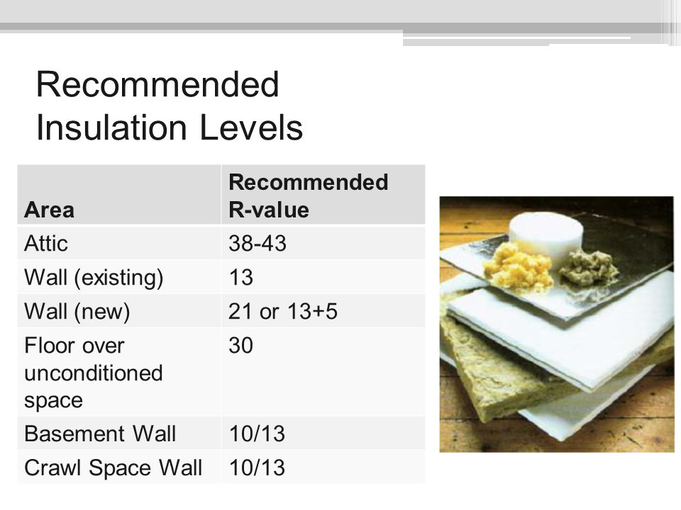 Recommended Insulation Levels Area Recommended R-value Attic38-43 Wall (existing)13 Wall (new)21 or 13+5 Floor over unconditioned space 30 Basement Wa