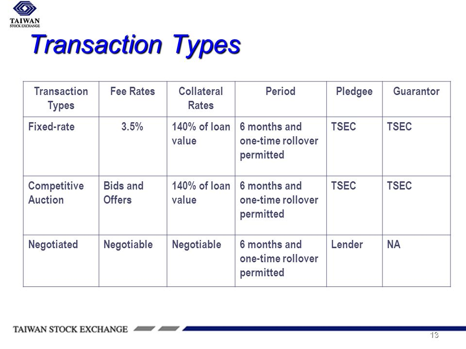 13 Transaction Types Transaction Types Fee RatesCollateral Rates PeriodPledgeeGuarantor Fixed-rate3.5%140% of loan value 6 months and one-time rollover permitted TSEC Competitive Auction Bids and Offers 140% of loan value 6 months and one-time rollover permitted TSEC NegotiatedNegotiable 6 months and one-time rollover permitted LenderNA