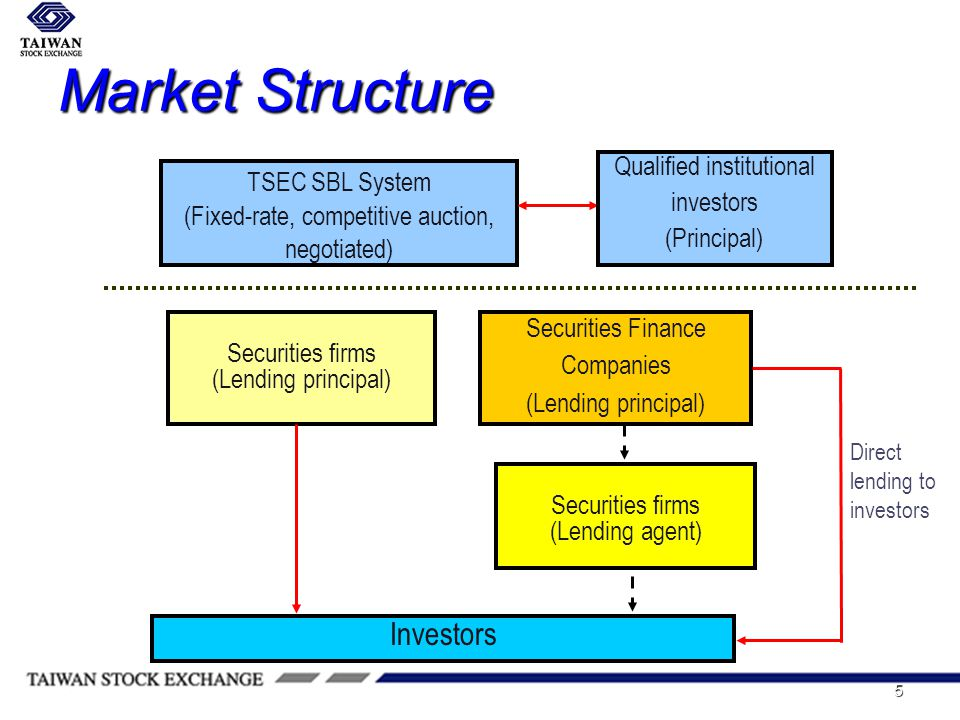 5 Market Structure TSEC SBL System (Fixed-rate, competitive auction, negotiated) Qualified institutional investors (Principal) Securities Finance Companies (Lending principal) Direct lending to investors Securities firms (Lending agent) Investors Securities firms (Lending principal)