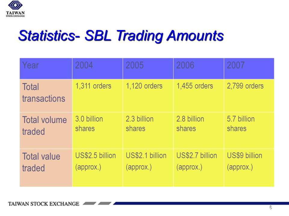 6 Statistics- SBL Trading Amounts Year2004200520062007 Total transactions 1,311 orders1,120 orders1,455 orders2,799 orders Total volume traded 3.0 billion shares 2.3 billion shares 2.8 billion shares 5.7 billion shares Total value traded US$2.5 billion (approx.) US$2.1 billion (approx.) US$2.7 billion (approx.) US$9 billion (approx.)