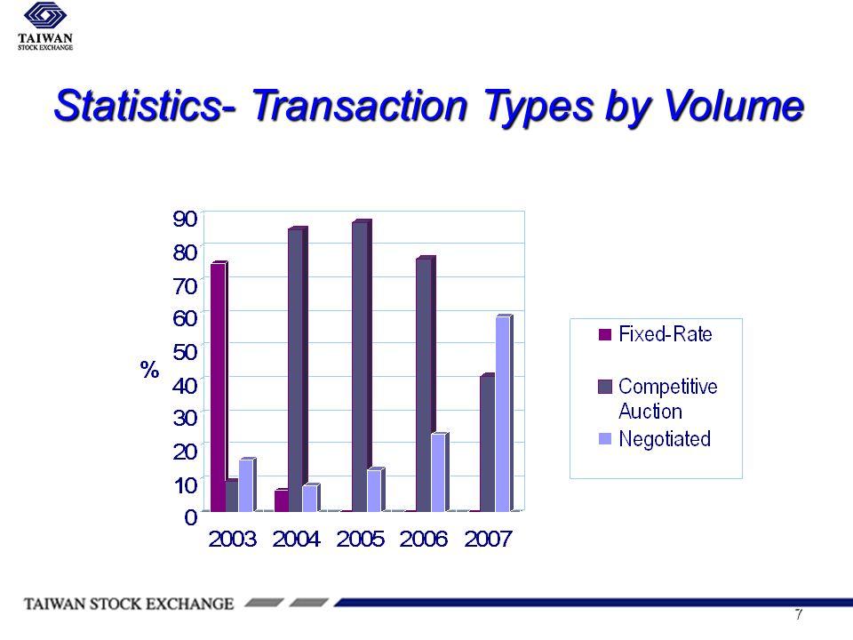 7 Statistics- Transaction Types by Volume