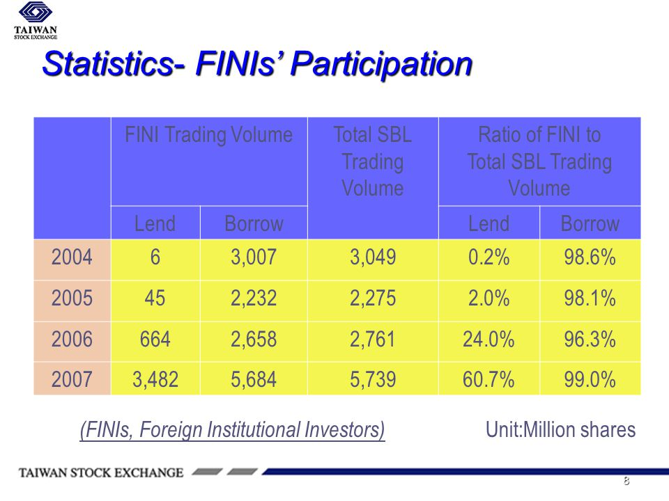 8 Statistics- FINIs Participation FINI Trading VolumeTotal SBL Trading Volume Ratio of FINI to Total SBL Trading Volume LendBorrowLendBorrow 200463,0073,0490.2%98.6% 2005452,2322,2752.0%98.1% 20066642,6582,76124.0%96.3% 20073,4825,6845,73960.7%99.0% (FINIs, Foreign Institutional Investors) Unit:Million shares