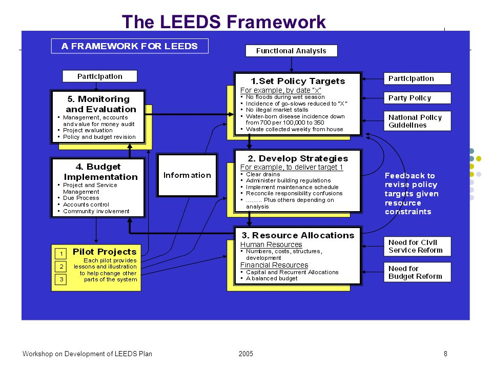 2005Workshop on Development of LEEDS Plan8 The LEEDS Framework