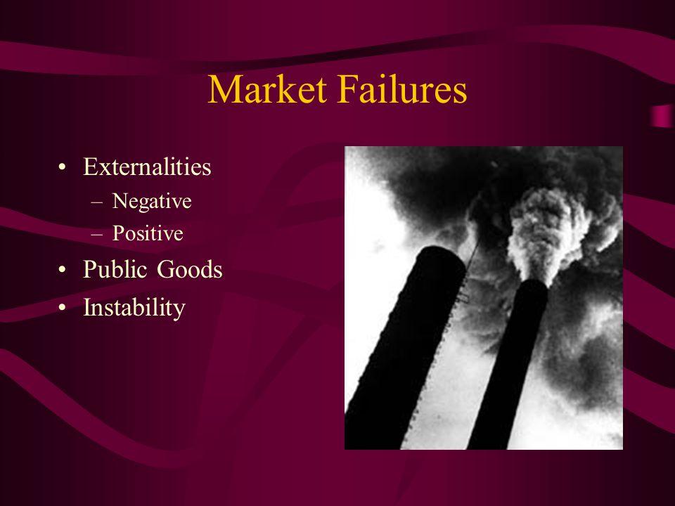 Market Failures Externalities –Negative –Positive Public Goods Instability