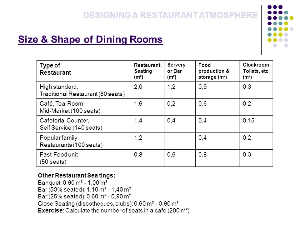 Size & Shape of Dining Rooms DESIGNING A RESTAURANT ATMOSPHERE Type of Restaurant Seating (m²) Servery or Bar (m²) Food production & storage (m²) Cloakroom Toilets, etc (m²) High standard, Traditional Restaurant (80 seats) 2,01,20,90,3 Café, Tea-Room Mid-Market (100 seats) 1,60,20,60,2 Cafeteria, Counter, Self Service (140 seats) 1,40,4 0,15 Popular family Restaurants (100 seats) 1,20,40,2 Fast-Food unit (50 seats) 0,80,60,80,3 Other Restaurant Sea tings: Banquet: 0,90 m² - 1,00 m² Bar (50% seated): 1,10 m² - 1,40 m² Bar (25% seated): 0,60 m² - 0,90 m² Close Seating (discotheques, clubs): 0,60 m² - 0,90 m² Exercise: Calculate the number of seats in a café (200 m²)
