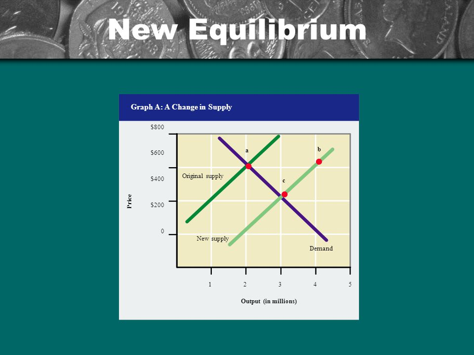 New Equilibrium $800 $600 $400 $200 0 Price Output (in millions) Graph A: A Change in Supply 12345 Original supply Demand a New supply b c