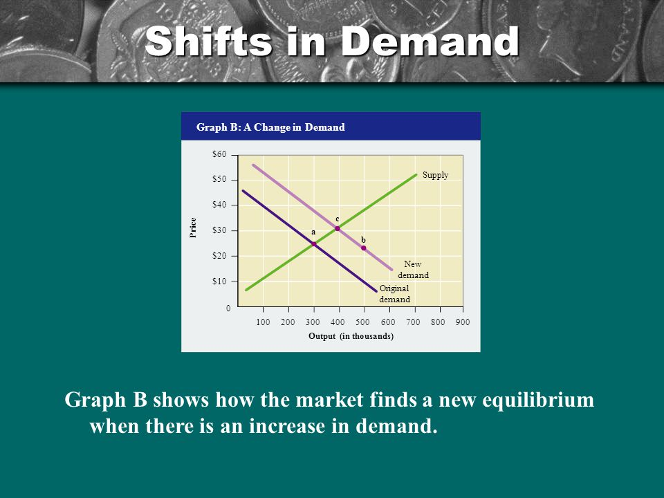 Shifts in Demand Graph B shows how the market finds a new equilibrium when there is an increase in demand. Graph B: A Change in Demand Output (in thou