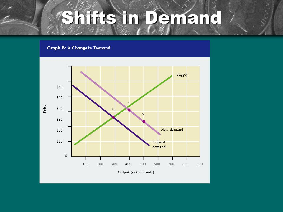 Shifts in Demand Graph B: A Change in Demand Output (in thousands) $60 $50 $40 $30 $20 $10 0 900800700600500400300200100 Price Supply Original demand