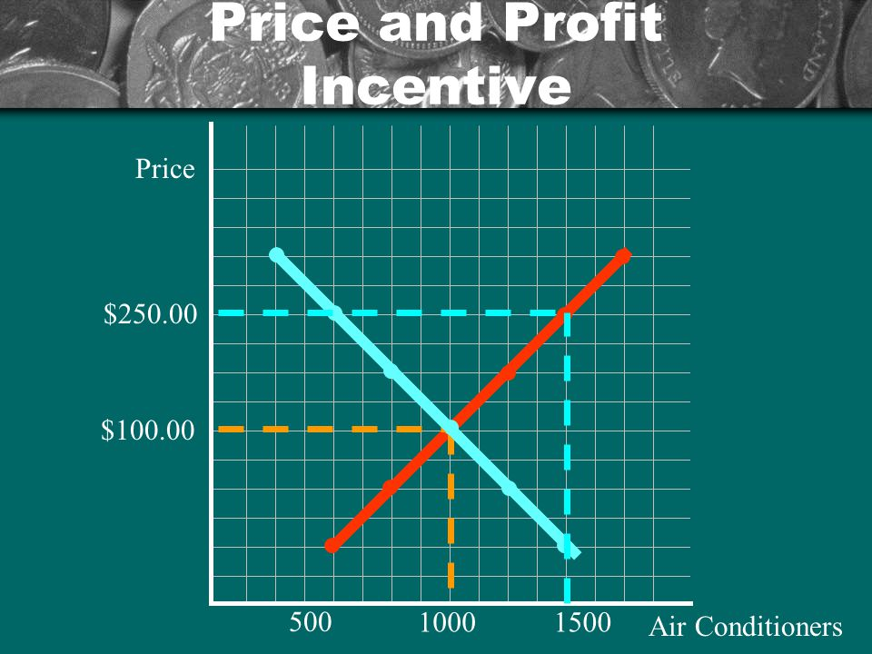 Price and Profit Incentive Price Air Conditioners $100.00 500 10001500 $250.00