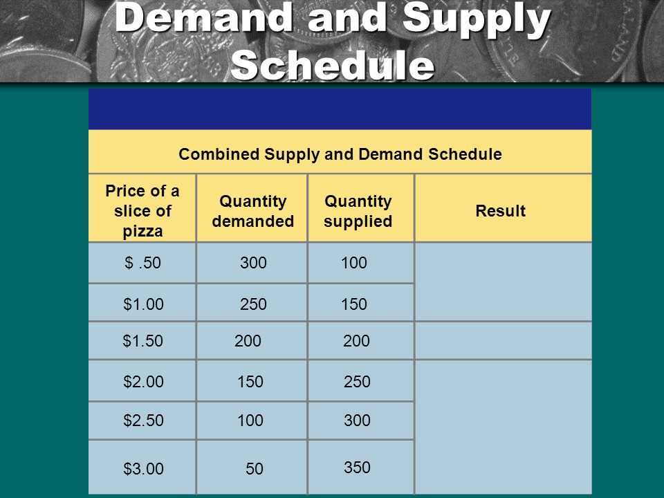 Demand and Supply Schedule Price of a slice of pizza Quantity demanded Quantity supplied Result Combined Supply and Demand Schedule $.50300100 $2.00 $