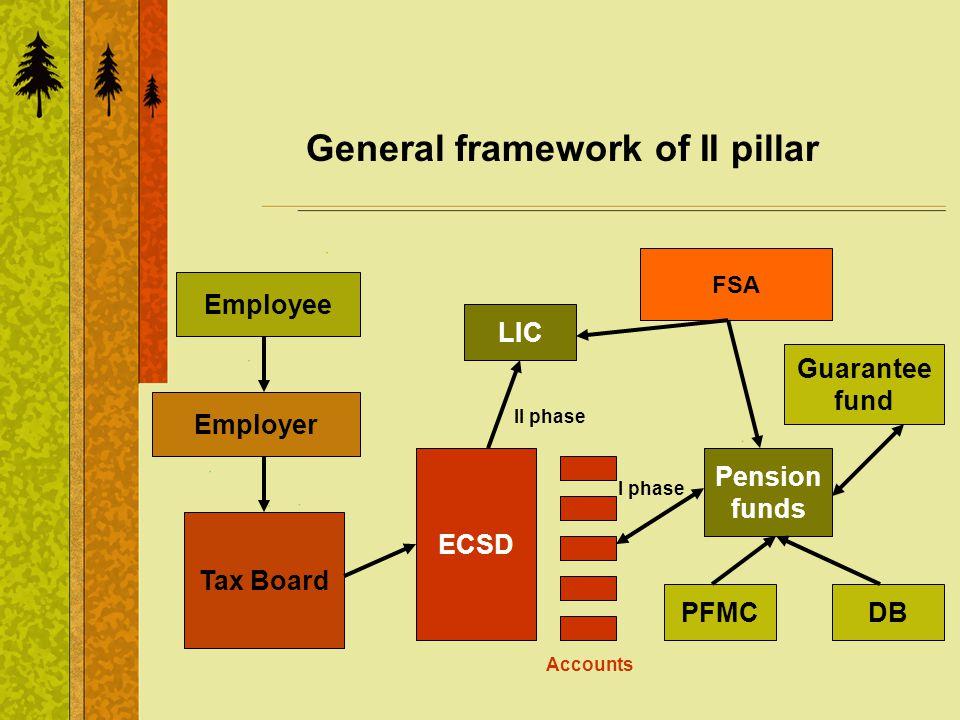 General framework of II pillar Employer Employee Tax Board ECSD Accounts FSA LIC Pension funds DB II phase Guarantee fund PFMC I phase