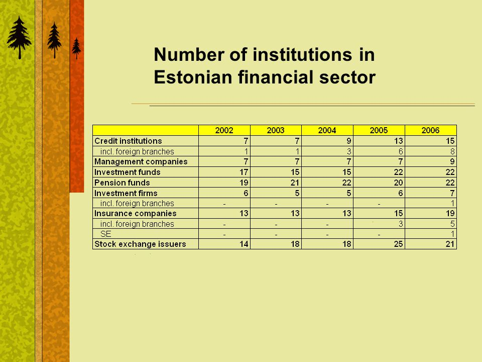 Number of institutions in Estonian financial sector