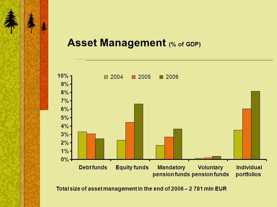 Asset Management (% of GDP) 0% 1% 2% 3% 4% 5% 6% 7% 8% 9% 10% Debt fundsEquity fundsMandatory pension funds Voluntary pension funds Individual portfol