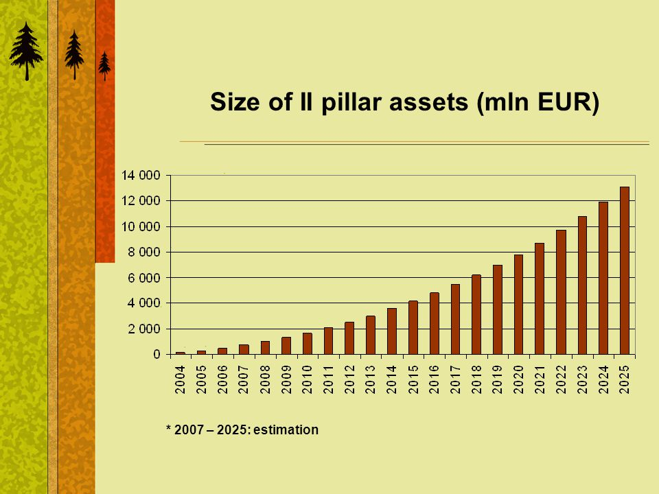 Size of II pillar assets (mln EUR) * 2007 – 2025: estimation
