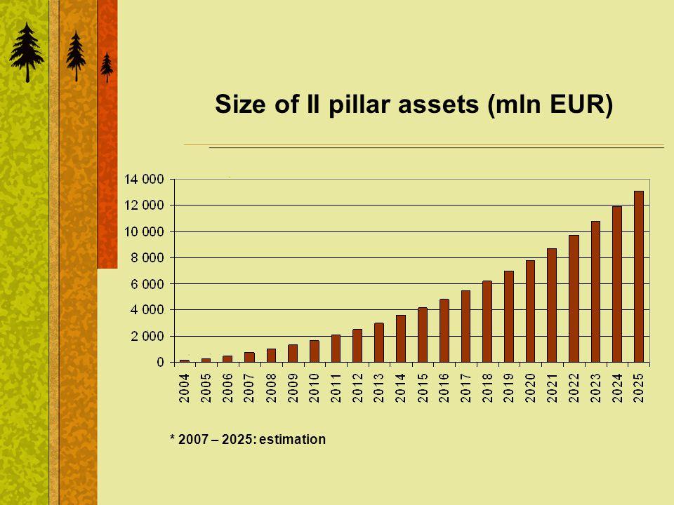 Size of II pillar assets (mln EUR) * 2007 – 2025: estimation