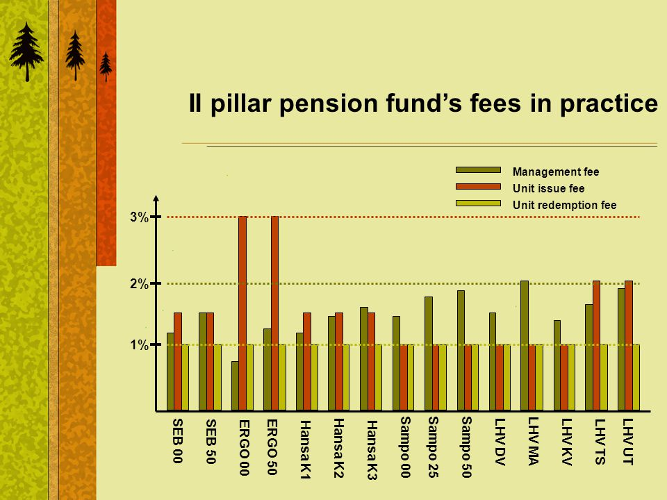 II pillar pension funds fees in practice Management fee Unit issue fee 1% 2% 3% SEB 00 SEB 50 ERGO 00 ERGO 50Hansa K1 Hansa K2 Hansa K3 Sampo 00Sampo 25Sampo 50 LHV DVLHV MALHV KVLHV TSLHV UT Unit redemption fee