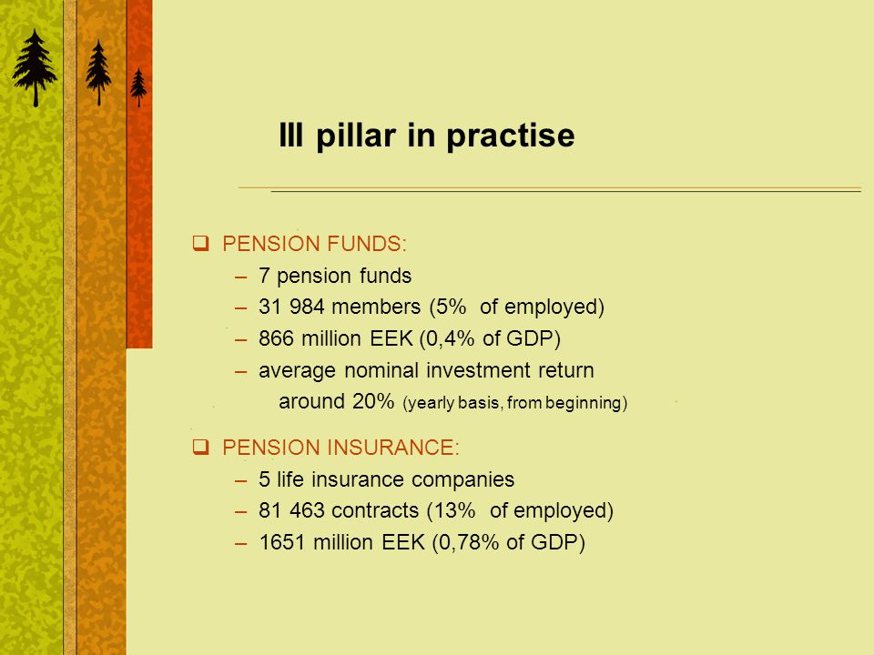III pillar in practise PENSION FUNDS: – 7 pension funds – 31 984 members (5% of employed) – 866 million EEK (0,4% of GDP) – average nominal investment return around 20% (yearly basis, from beginning) PENSION INSURANCE: – 5 life insurance companies – 81 463 contracts (13% of employed) – 1651 million EEK (0,78% of GDP)