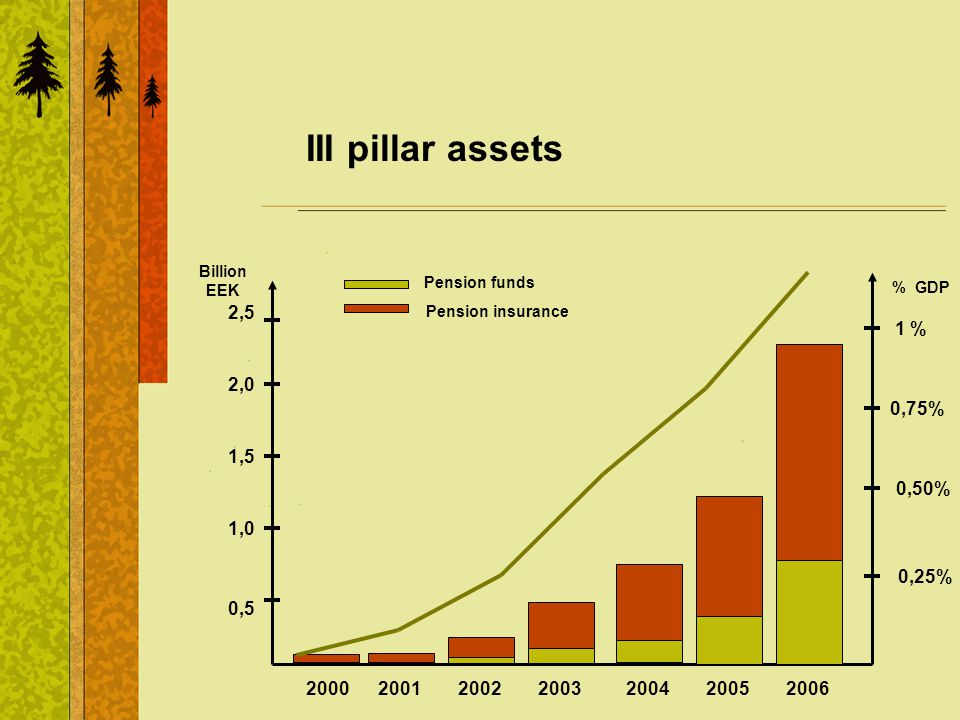 III pillar assets Pension funds Pension insurance 0,5 1,5 2,0 1,0 2,5 Billion EEK 200220032004200520012000 0,25% 0,75% 1 % % GDP 0,50% 2006