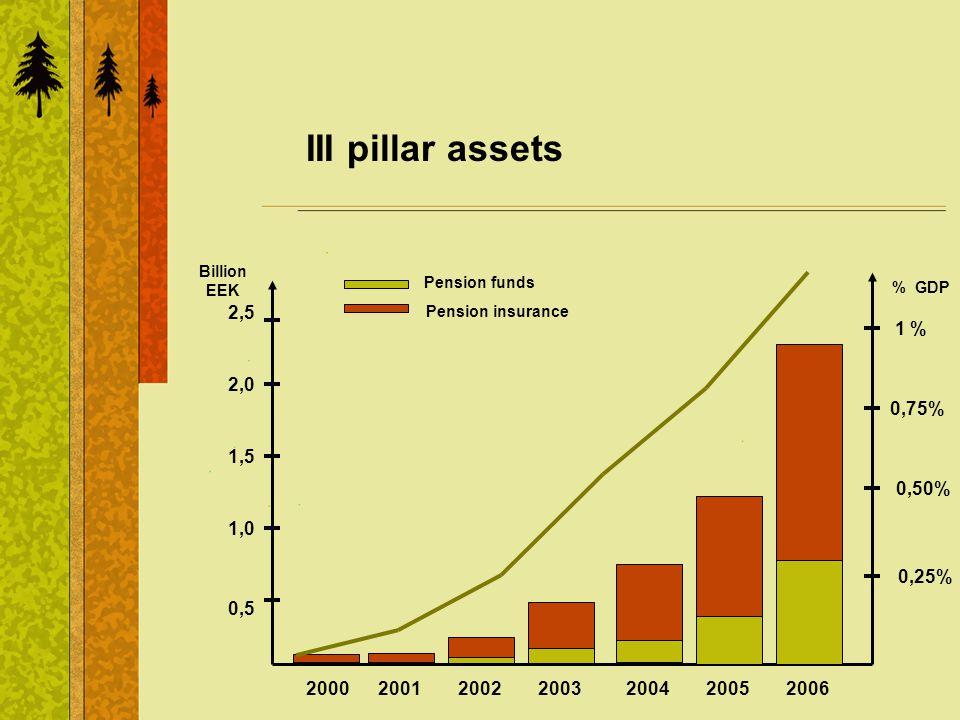III pillar assets Pension funds Pension insurance 0,5 1,5 2,0 1,0 2,5 Billion EEK 200220032004200520012000 0,25% 0,75% 1 % % GDP 0,50% 2006