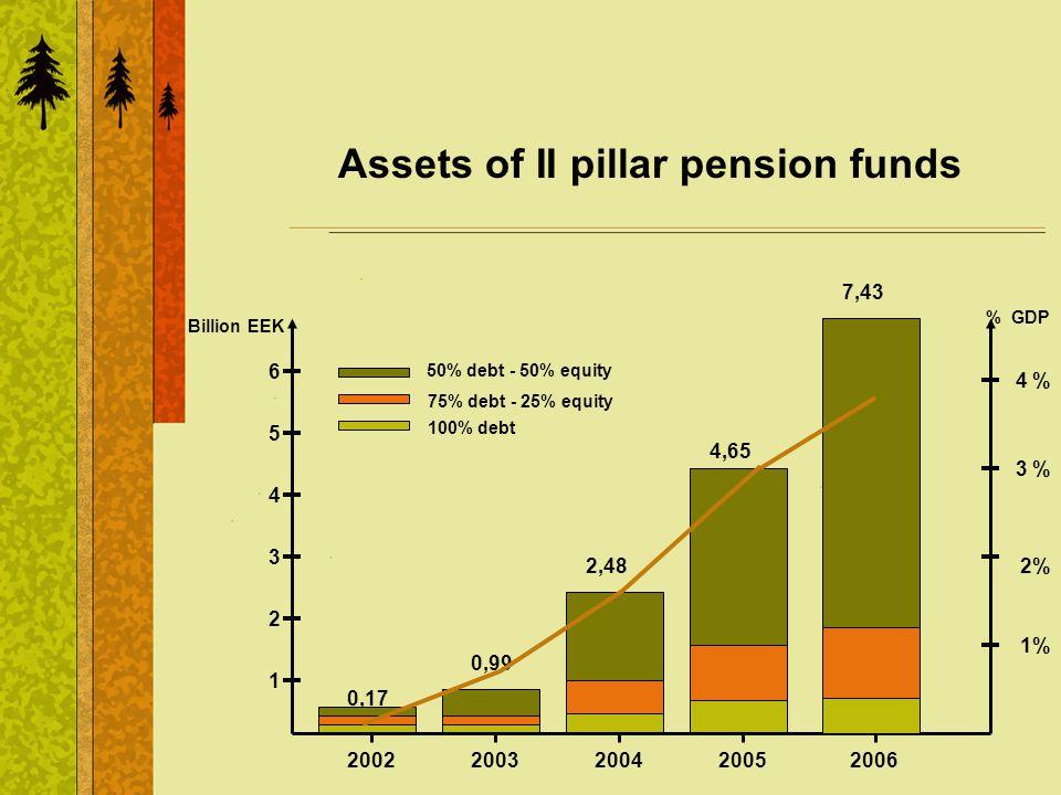 Assets of II pillar pension funds 2002 0,17 2003 0,99 2004 2,48 2005 4,65 2 1 3 4 5 Billion EEK 50% debt - 50% equity 75% debt - 25% equity 100% debt