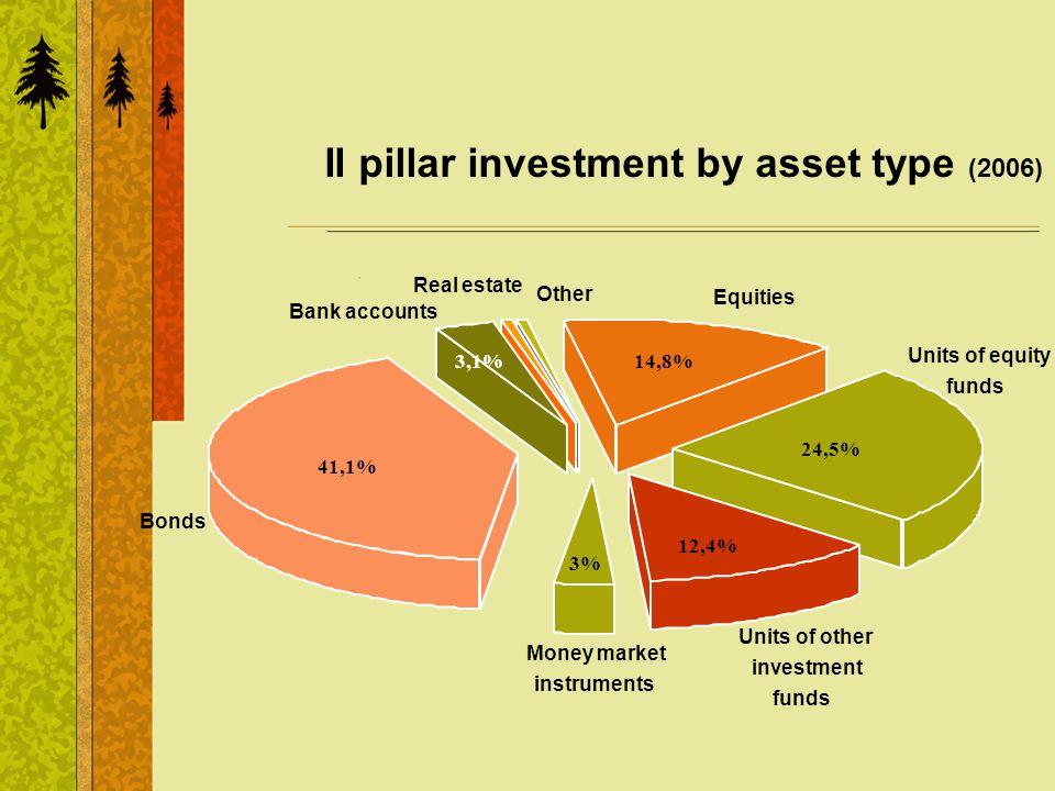 II pillar investment by asset type (2006) Equities Units of equity funds Units of other investment funds Money market instruments Bonds Bank accounts