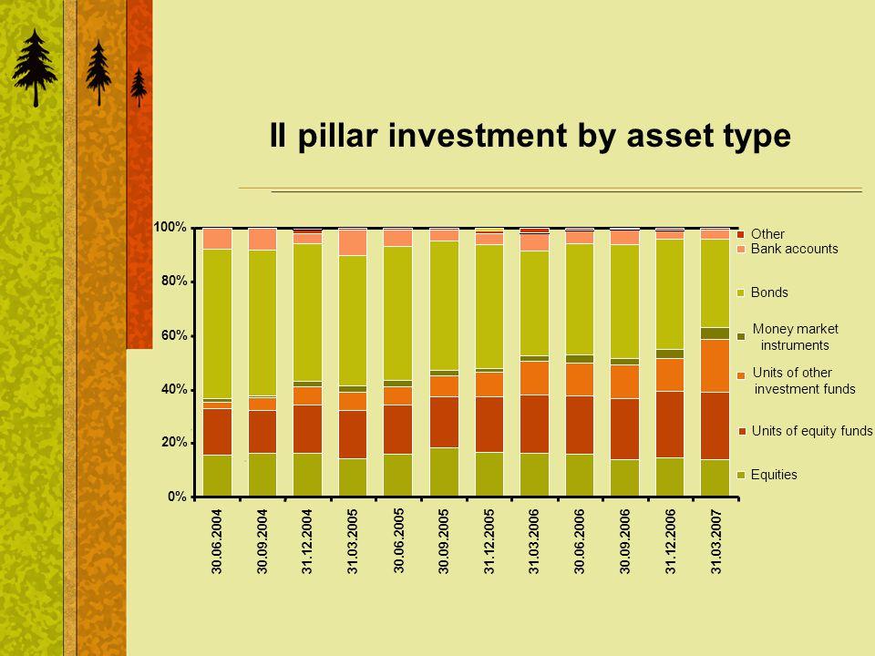 II pillar investment by asset type 0% 20% 40% 60% 80% 100% 30.06.2004 30.09.2004 31.12.2004 31.03.2005 30.06.2005 30.09.200531.12.200531.03.2006 30.06