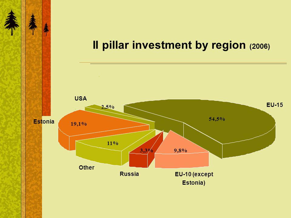 II pillar investment by region (2006) USA EU-10 (except Estonia) Russia Other Estonia EU-15 54,5% 9,8% 2,5% 19,1% 3,3% 11%