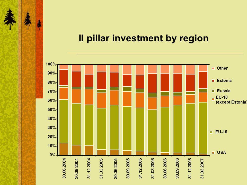 II pillar investment by region