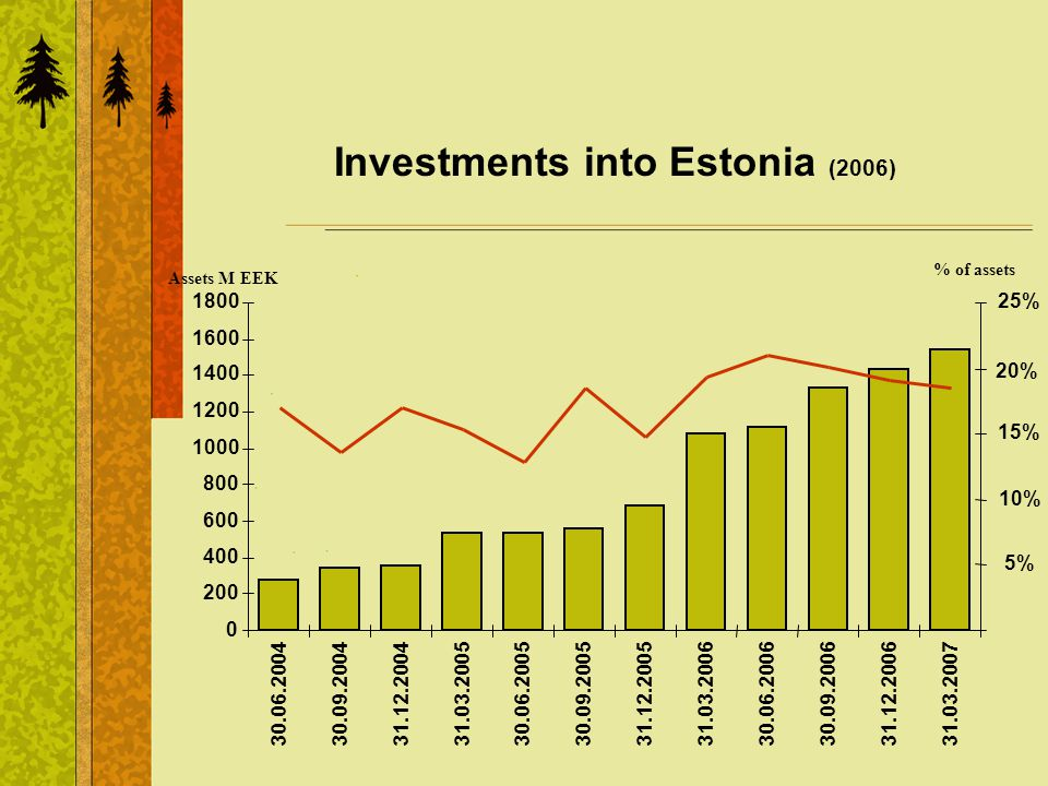 Investments into Estonia (2006) 0 200 400 600 800 1000 1200 1400 1600 1800 30.06.200430.09.200431.12.200431.03.200530.06.200530.09.200531.12.200531.03.200630.06.200630.09.200631.12.200631.03.2007 5% 10% 15% 20% 25% Assets M EEK % of assets
