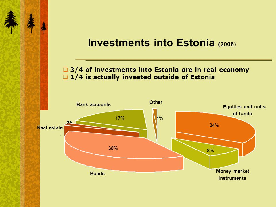 Investments into Estonia (2006) Equities and units of funds 34% Money market instruments 8% Bonds 38% Real estate 2% Bank accounts 17% Other 1% 3/4 of