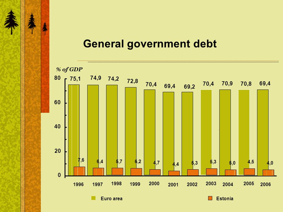 General government debt 70,9 7,6 6,4 5,7 6,2 4,7 4,4 5,3 70,4 69,2 69,4 70,4 72,8 74,2 74,9 75,1 5,0 0 20 40 60 80 19961997 1998 1999 2000 2001 2002 2
