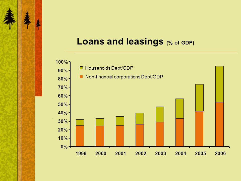 Loans and leasings (% of GDP) 0% 10% 20% 30% 40% 50% 60% 70% 80% 90% 100% 19992000200120022003200420052006 Households Debt/GDP Non-financial corporations Debt/GDP