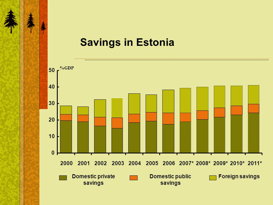 Savings in Estonia %GDP