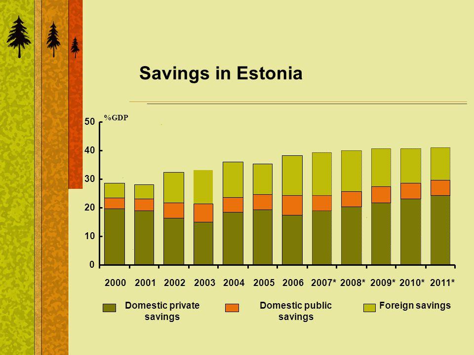 Savings in Estonia %GDP